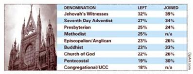 Pew Report of Jehovah's Witness turnover
