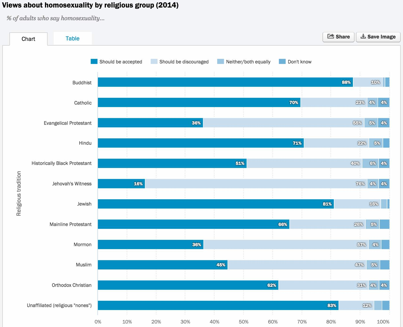 Scriptures referring to homosexuality statistics